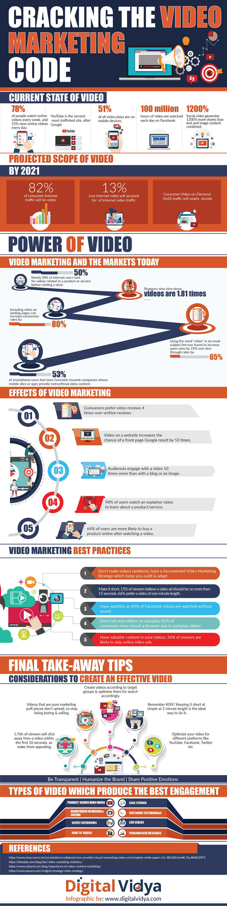 Infographic showing how video marketing works