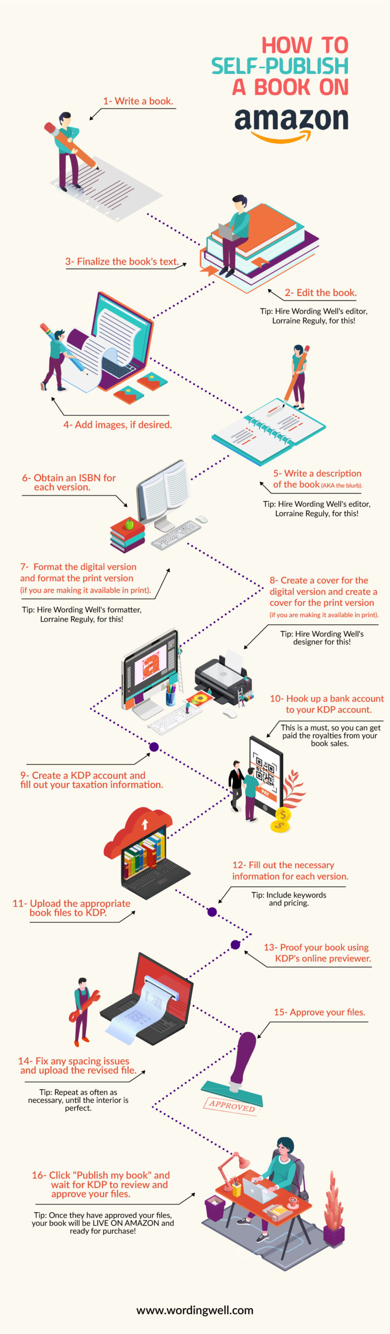 Infographic showing how to self-publish on Amazon