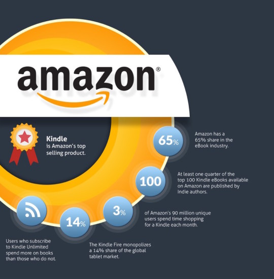 Infographic showing Amazon e-book market share