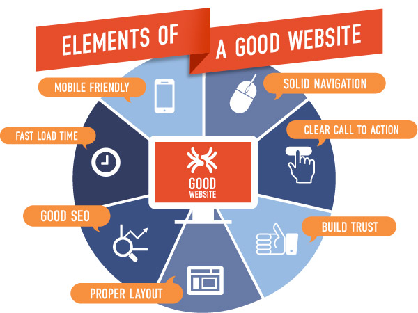 Infographic showing elements of a good website