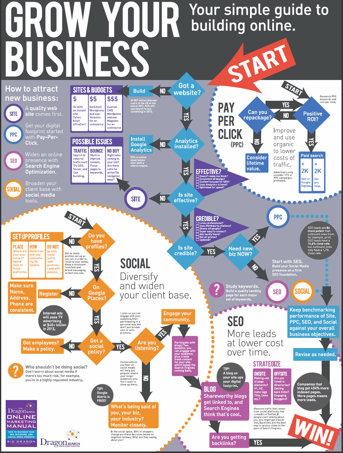 Infographic showing how to grow your business